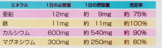 ミネラル 一日必要量 亜鉛 鉄 マグネシウム カルシウム
