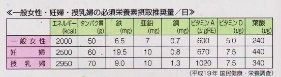 妊婦 授乳期 必須栄養素