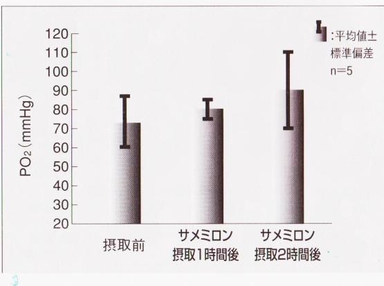 サメミロン 酸素分圧変化 血中酸素増大